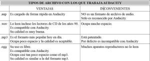 tabla archivos sonido